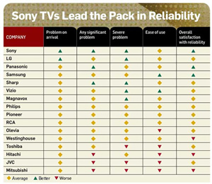 hdtv reliability chart