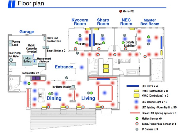 Solar powered smart house tests energy storage eh network - Smart home design plans ...