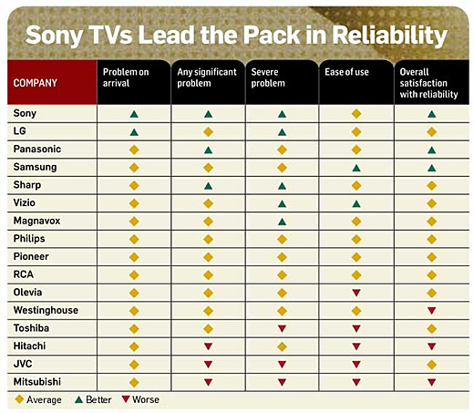 Reliable HDTV Brands