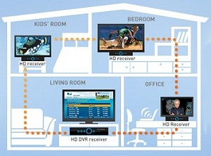 DirecTV Whole Home DVR